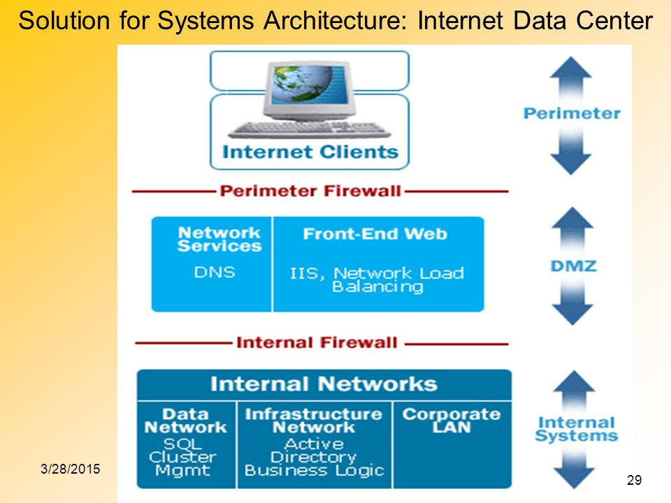 Solution for Systems Architecture: Internet Data Center