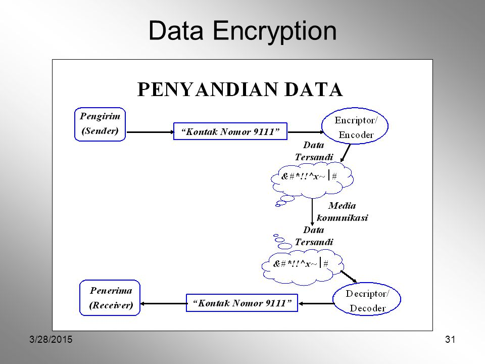Data Encryption 4/8/2017