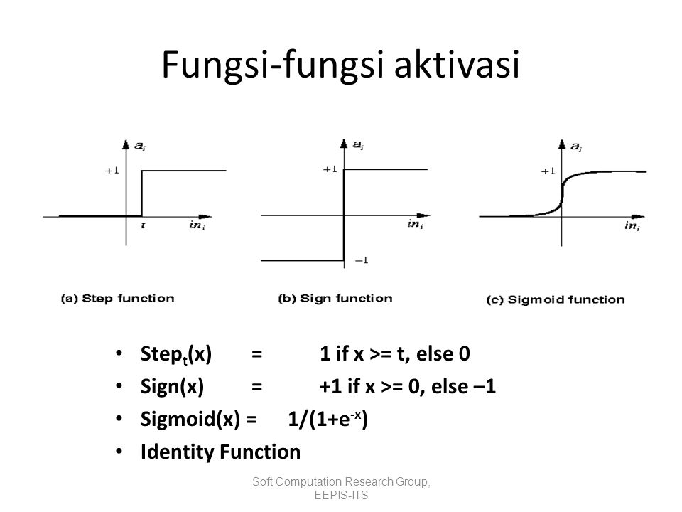 Fungsi-fungsi aktivasi