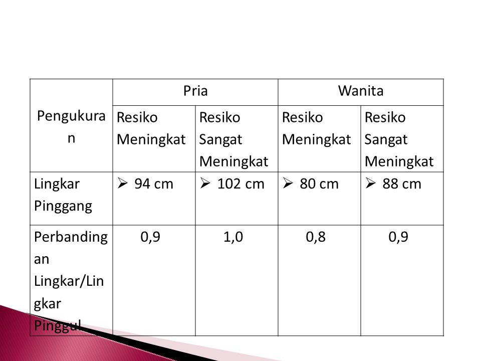 Pengukuran Pria. Wanita. Resiko Meningkat. Resiko Sangat Meningkat. Lingkar Pinggang. 94 cm. 102 cm.