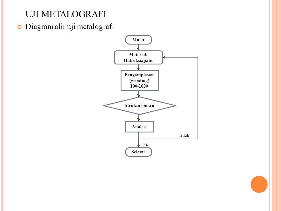 UJI METALOGRAFI Diagram alir uji metalografi Tidak Mulai Material: