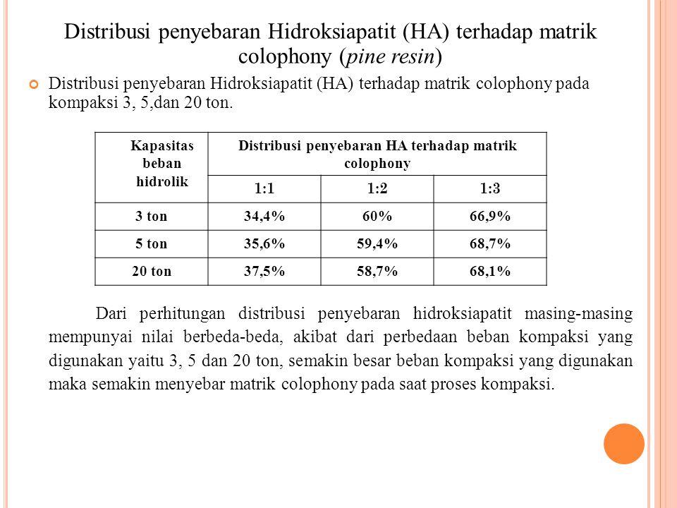 Distribusi penyebaran Hidroksiapatit (HA) terhadap matrik colophony (pine resin)