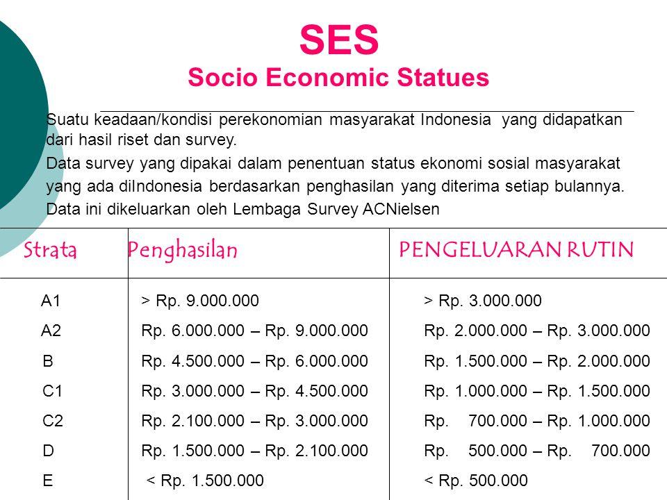 Socio Economic Statues