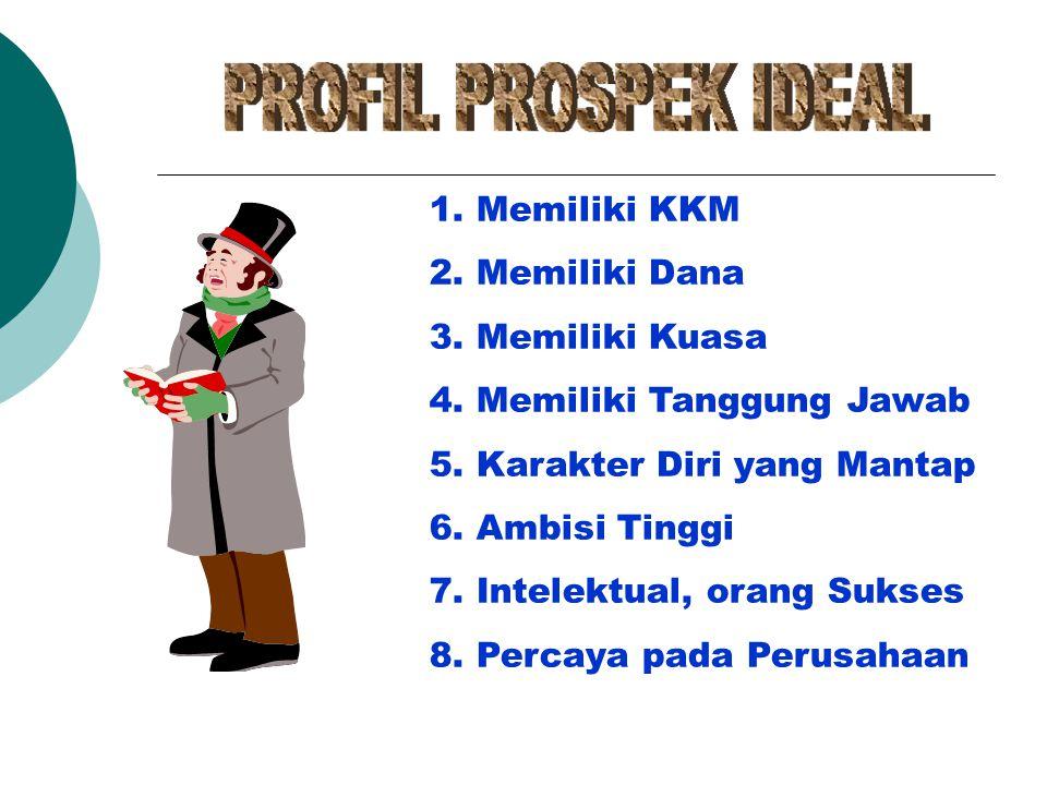 1. Memiliki KKM 2. Memiliki Dana. 3. Memiliki Kuasa. 4. Memiliki Tanggung Jawab. 5. Karakter Diri yang Mantap.