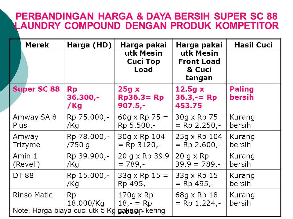 PERBANDINGAN HARGA & DAYA BERSIH SUPER SC 88 LAUNDRY COMPOUND DENGAN PRODUK KOMPETITOR