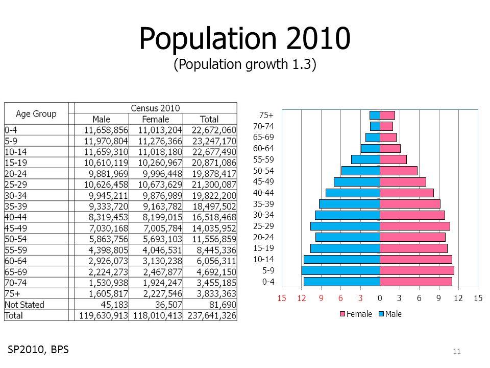 Population 2010 (Population growth 1.3)
