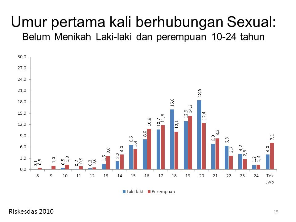 Umur pertama kali berhubungan Sexual: Belum Menikah Laki-laki dan perempuan 10-24 tahun