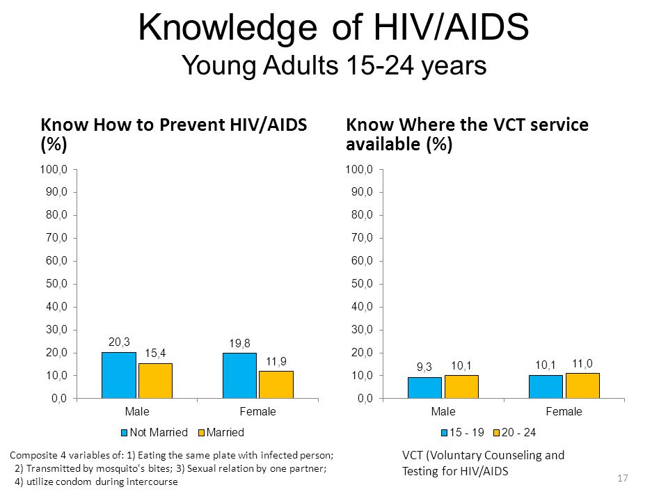 Knowledge of HIV/AIDS Young Adults 15-24 years