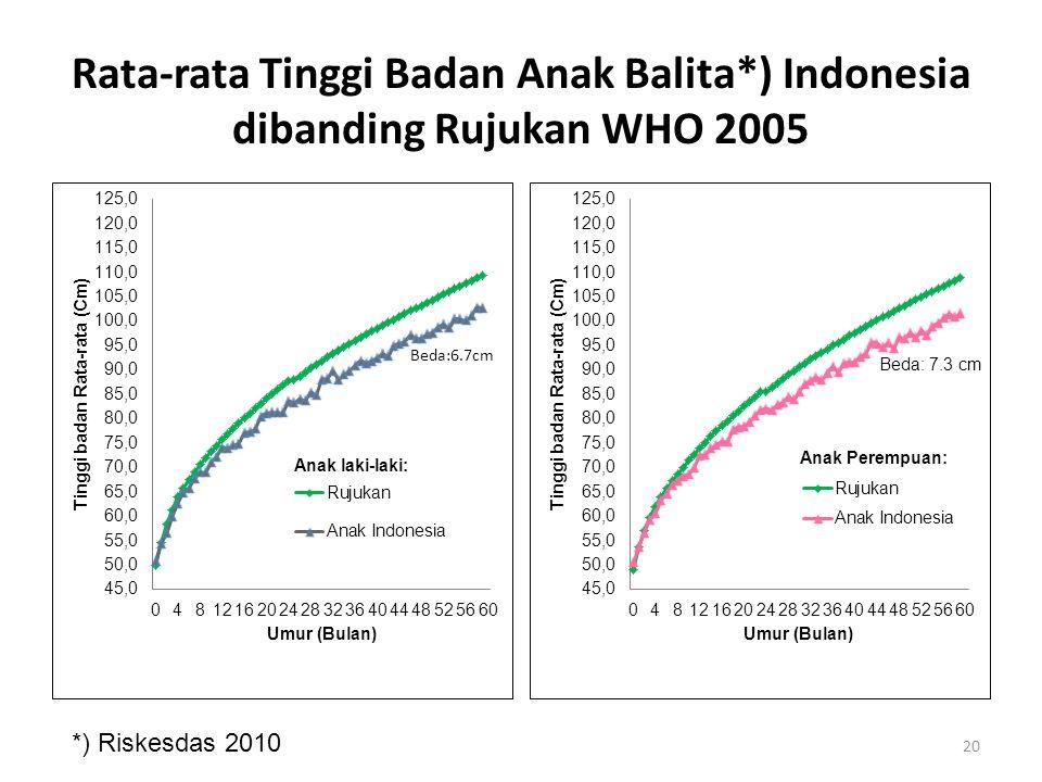Rata-rata Tinggi Badan Anak Balita