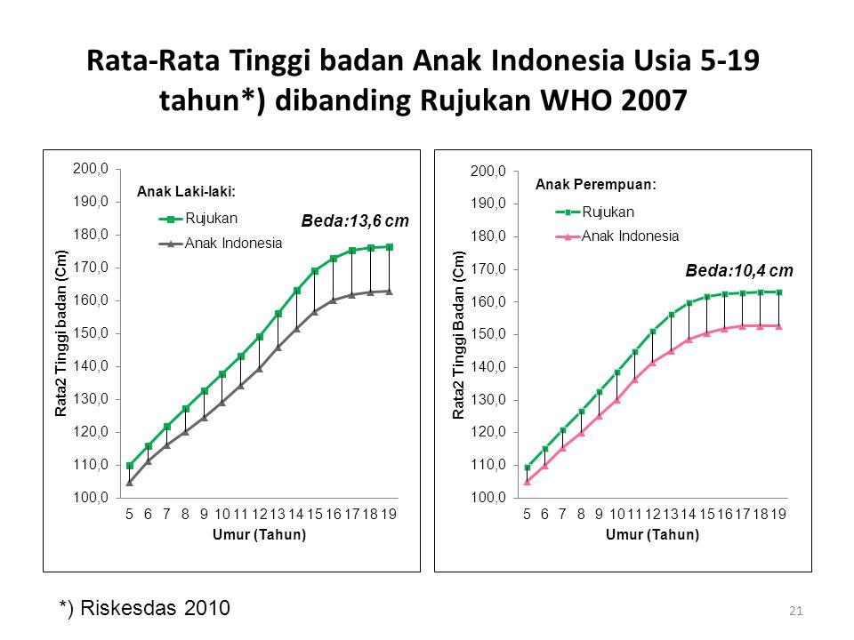 Rata-Rata Tinggi badan Anak Indonesia Usia 5-19 tahun