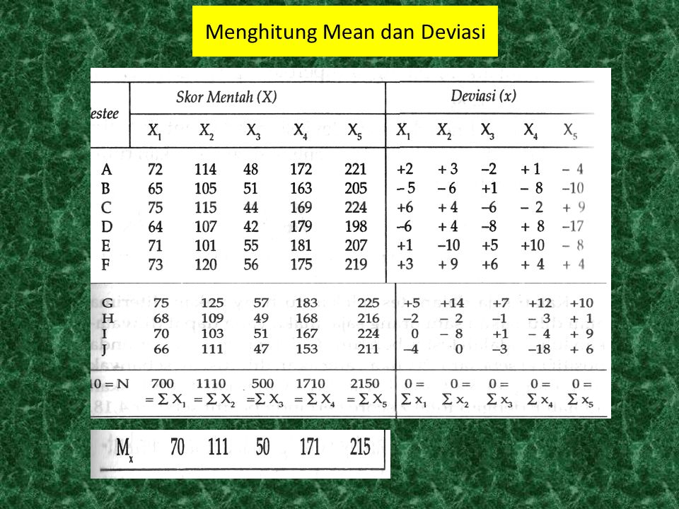 Menghitung Mean dan Deviasi