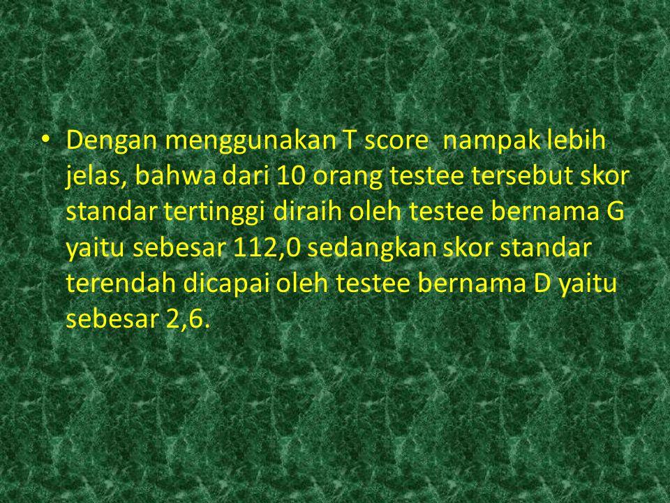 Dengan menggunakan T score nampak lebih jelas, bahwa dari 10 orang testee tersebut skor standar tertinggi diraih oleh testee bernama G yaitu sebesar 112,0 sedangkan skor standar terendah dicapai oleh testee bernama D yaitu sebesar 2,6.