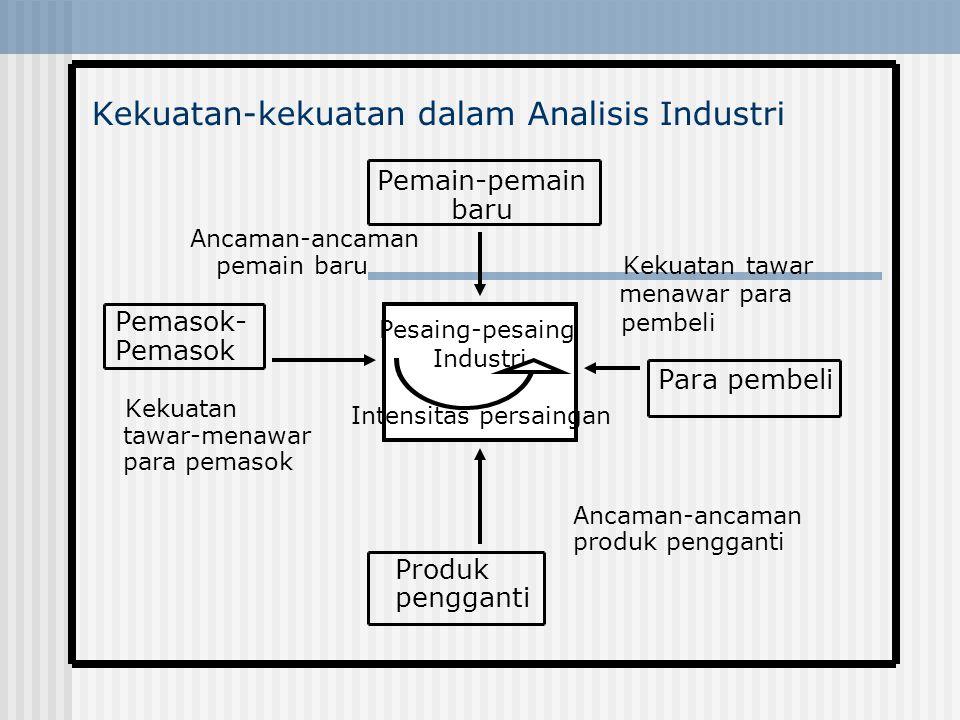 Kekuatan-kekuatan dalam Analisis Industri