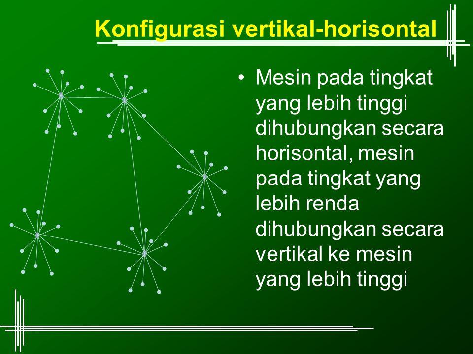 Konfigurasi vertikal-horisontal