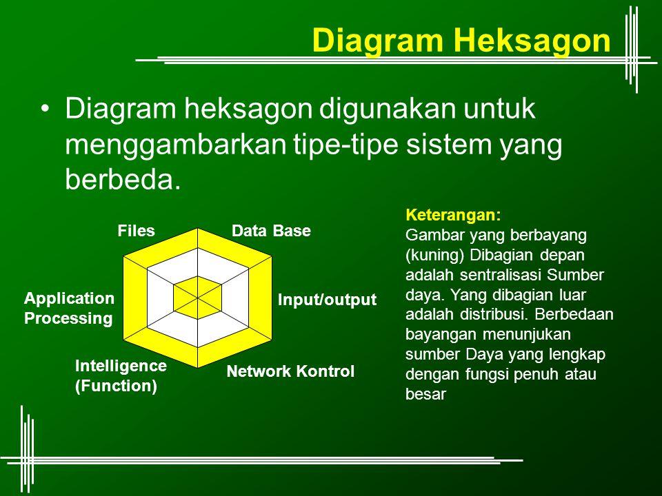 Diagram Heksagon Diagram heksagon digunakan untuk menggambarkan tipe-tipe sistem yang berbeda. Keterangan: