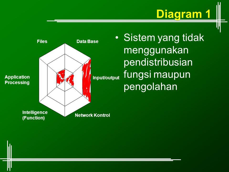 Diagram 1 Sistem yang tidak menggunakan pendistribusian fungsi maupun pengolahan. Input/output. Data Base.