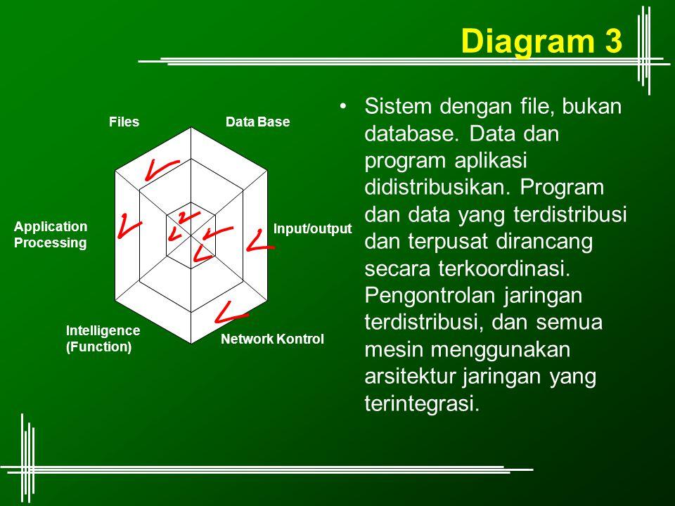 Diagram 3