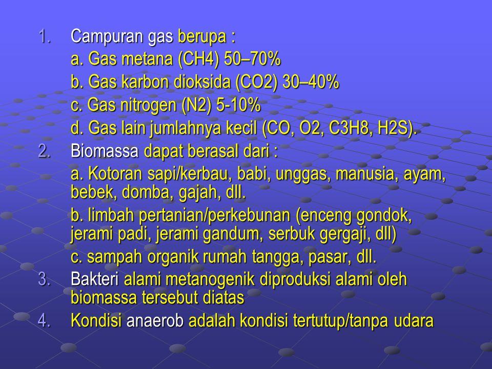 Campuran gas berupa : a. Gas metana (CH4) 50–70% b. Gas karbon dioksida (CO2) 30–40% c. Gas nitrogen (N2) 5-10%