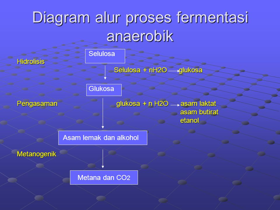 Diagram alur proses fermentasi anaerobik