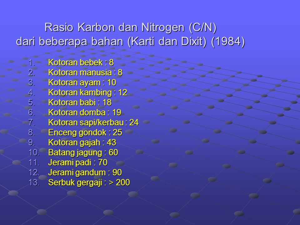 Rasio Karbon dan Nitrogen (C/N) dari beberapa bahan (Karti dan Dixit) (1984)