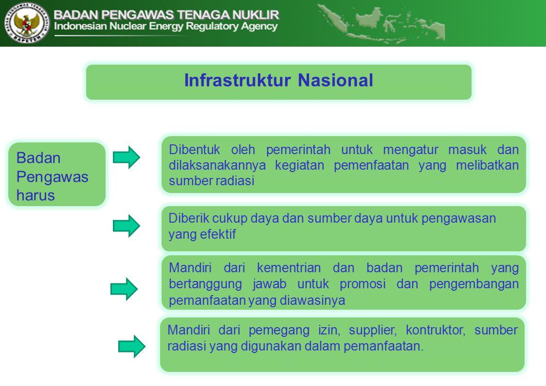 Infrastruktur Nasional