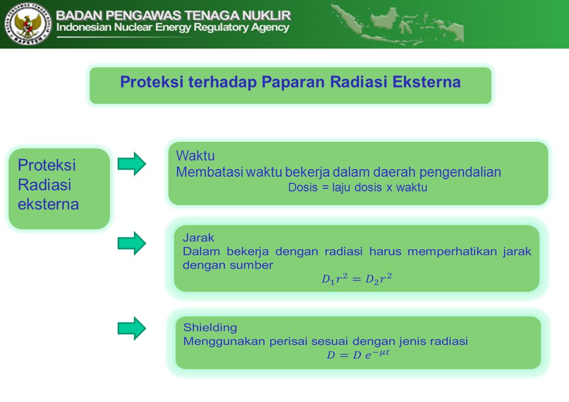 Proteksi terhadap Paparan Radiasi Eksterna