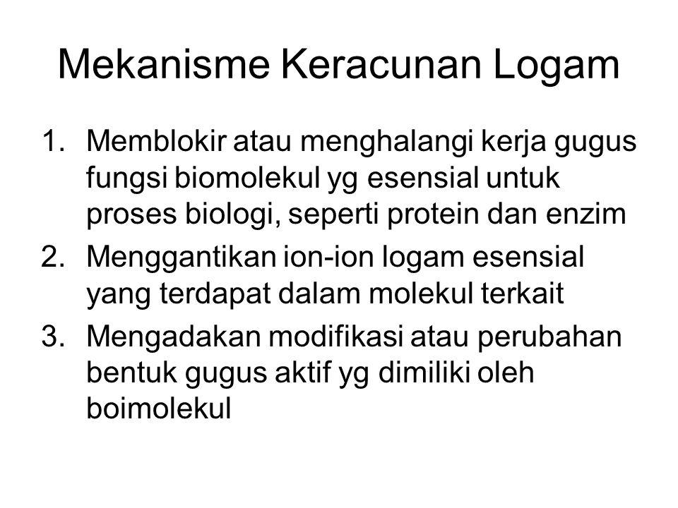 Mekanisme Keracunan Logam