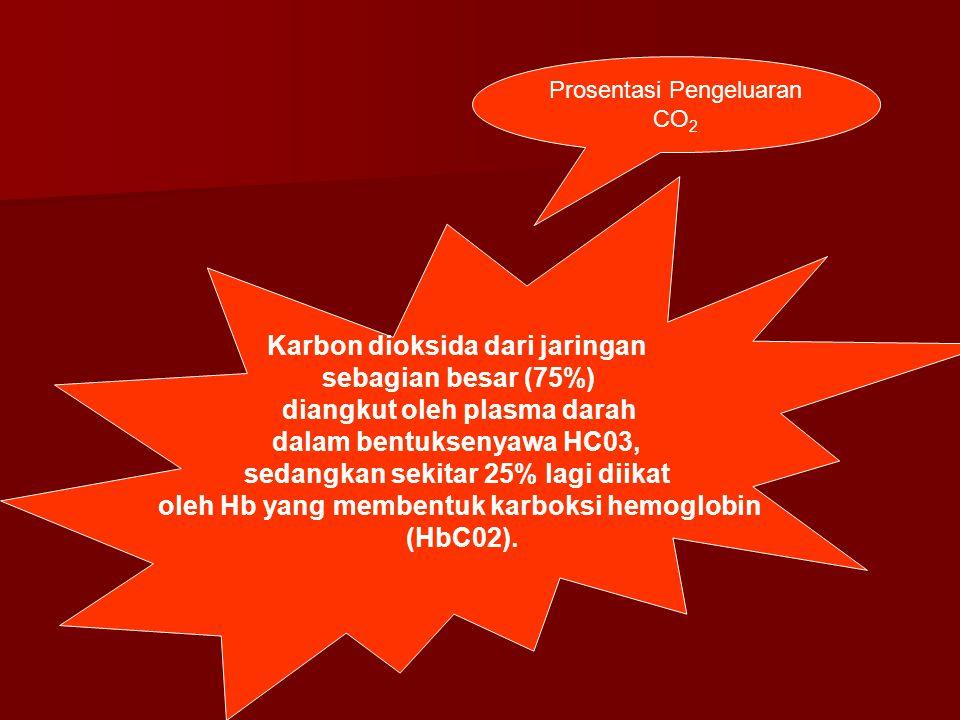Karbon dioksida dari jaringan sebagian besar (75%)