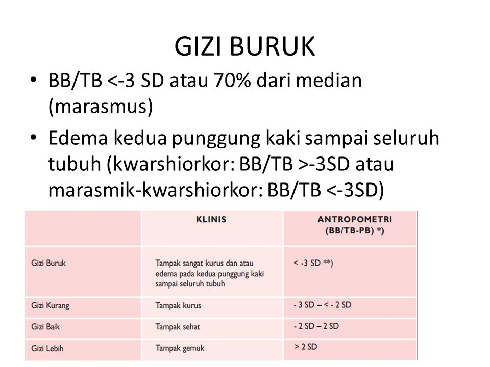GIZI BURUK BB/TB <-3 SD atau 70% dari median (marasmus)