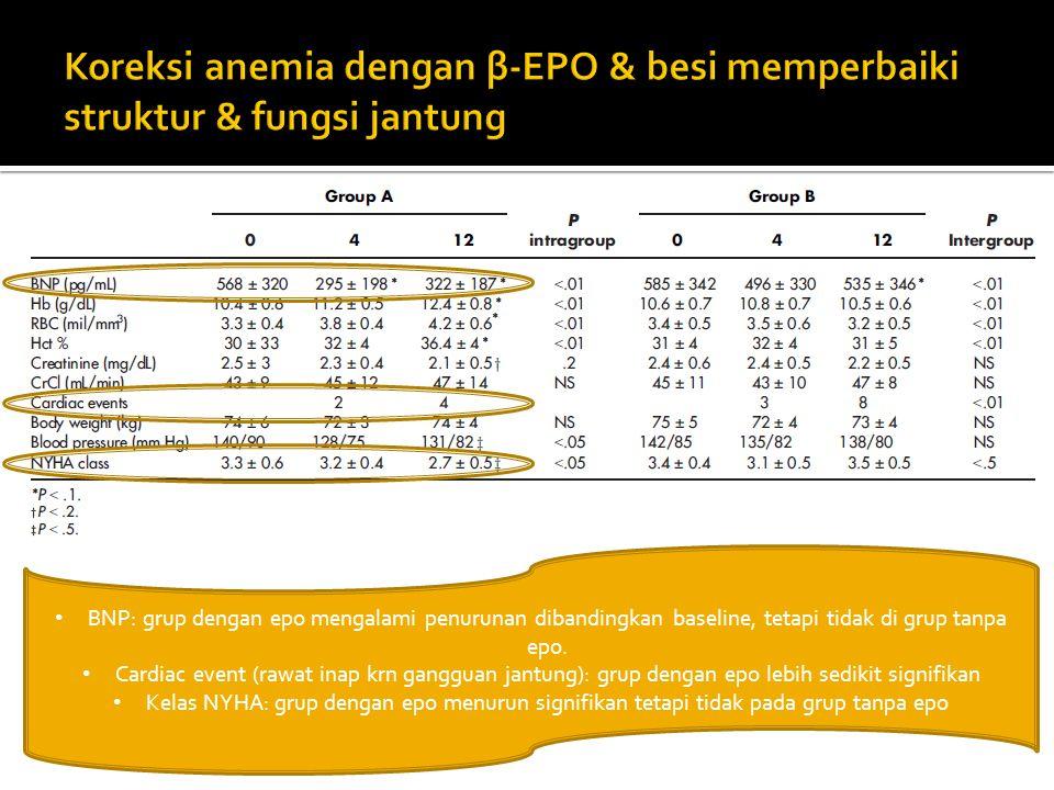 Koreksi anemia dengan β-EPO & besi memperbaiki struktur & fungsi jantung