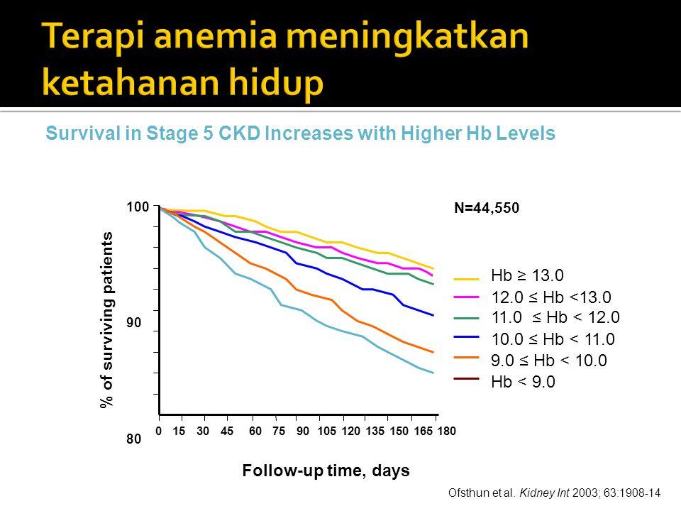 Terapi anemia meningkatkan ketahanan hidup