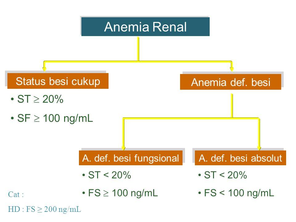 Anemia Renal Status besi cukup Anemia def. besi ST  20%