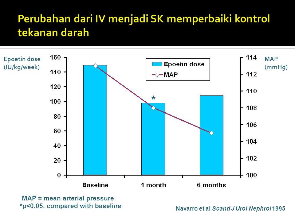 Perubahan dari IV menjadi SK memperbaiki kontrol tekanan darah