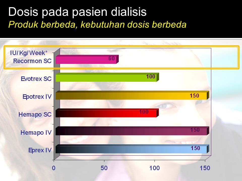 Dosis pada pasien dialisis