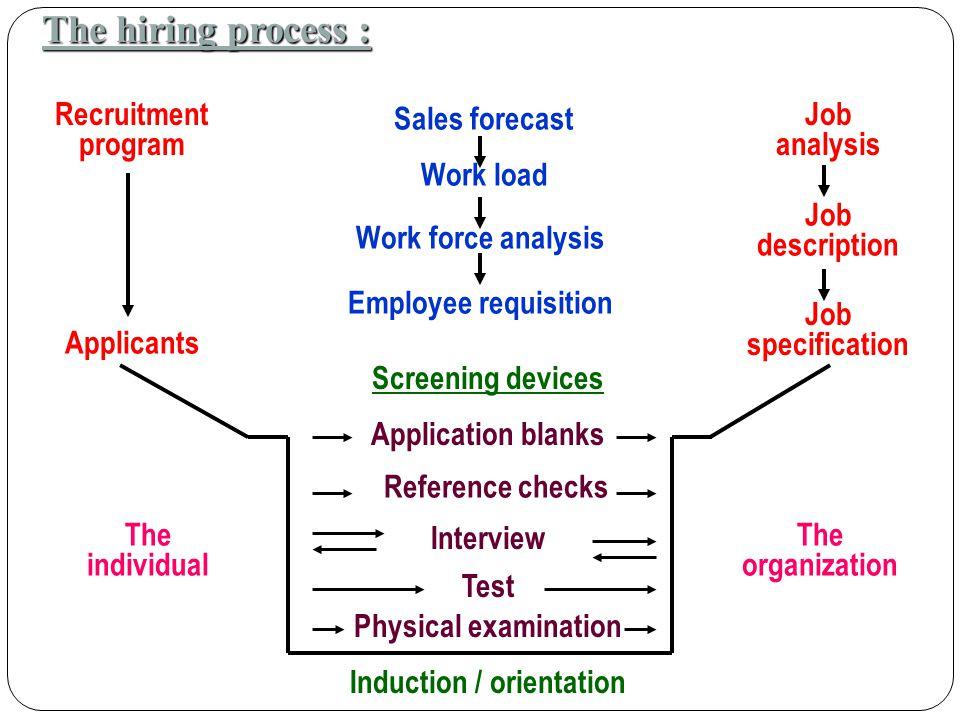 Induction / orientation