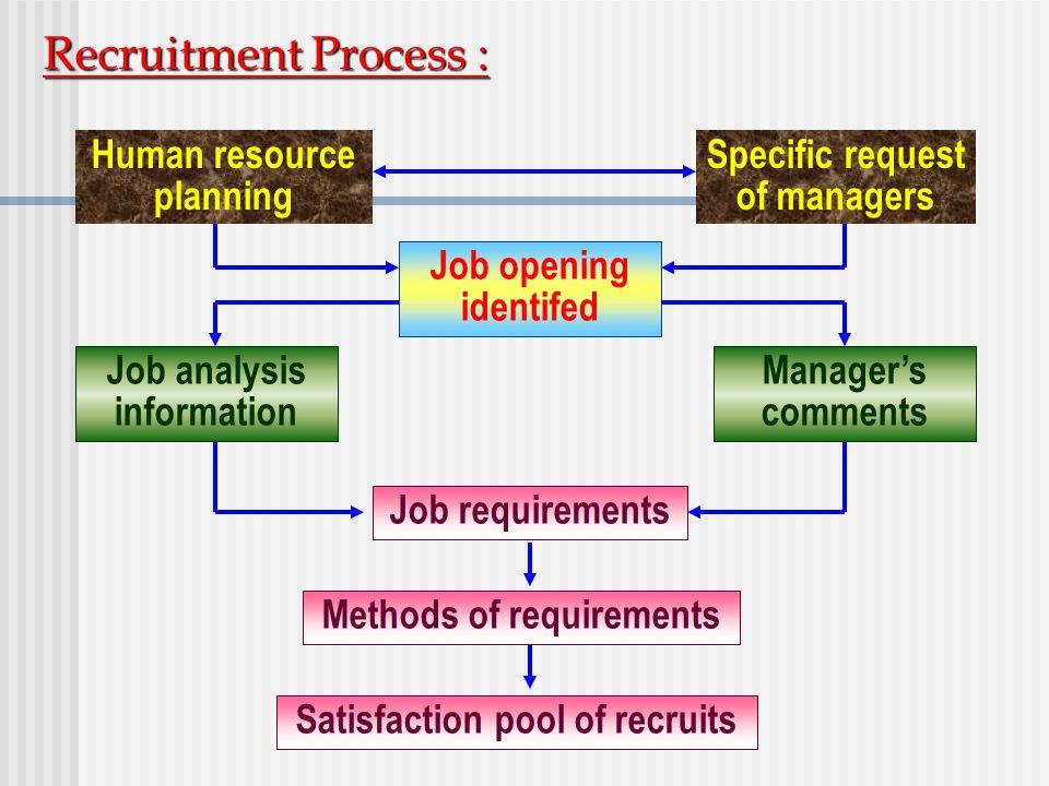 Recruitment Process : Human resource planning