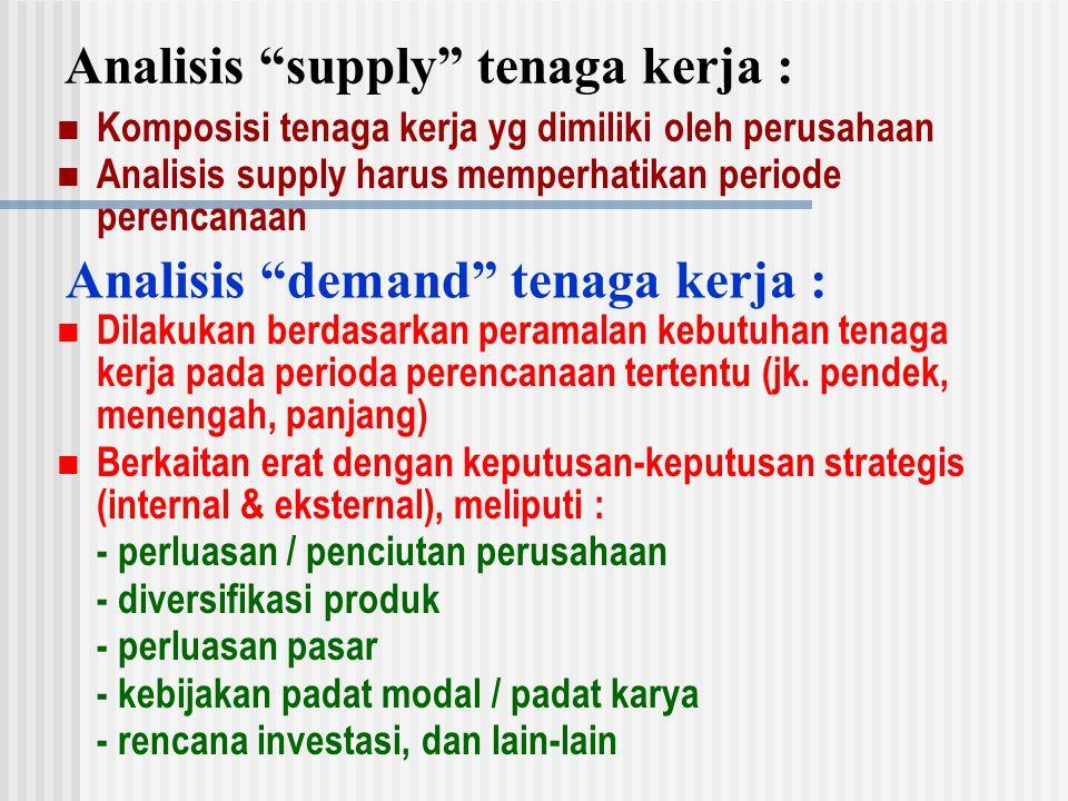 Analisis supply tenaga kerja :