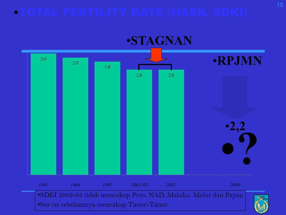STAGNAN RPJMN 2,2 TOTAL FERTILITY RATE (HASIL SDKI)