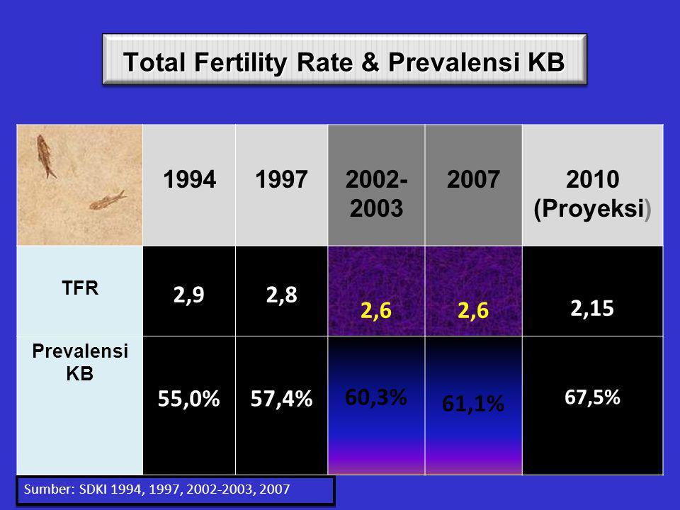 Total Fertility Rate & Prevalensi KB