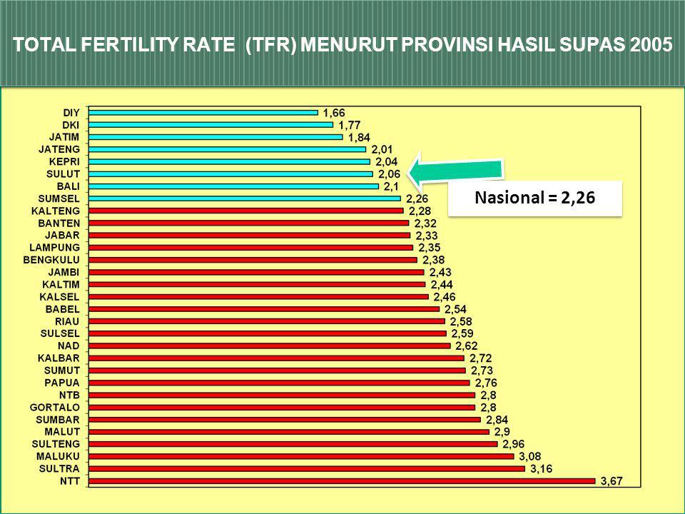 TOTAL FERTILITY RATE (TFR) MENURUT PROVINSI HASIL SUPAS 2005