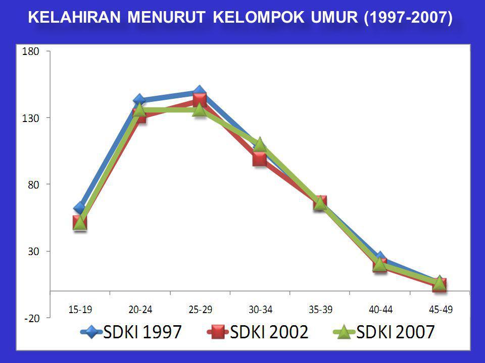 KELAHIRAN MENURUT KELOMPOK UMUR (1997-2007)