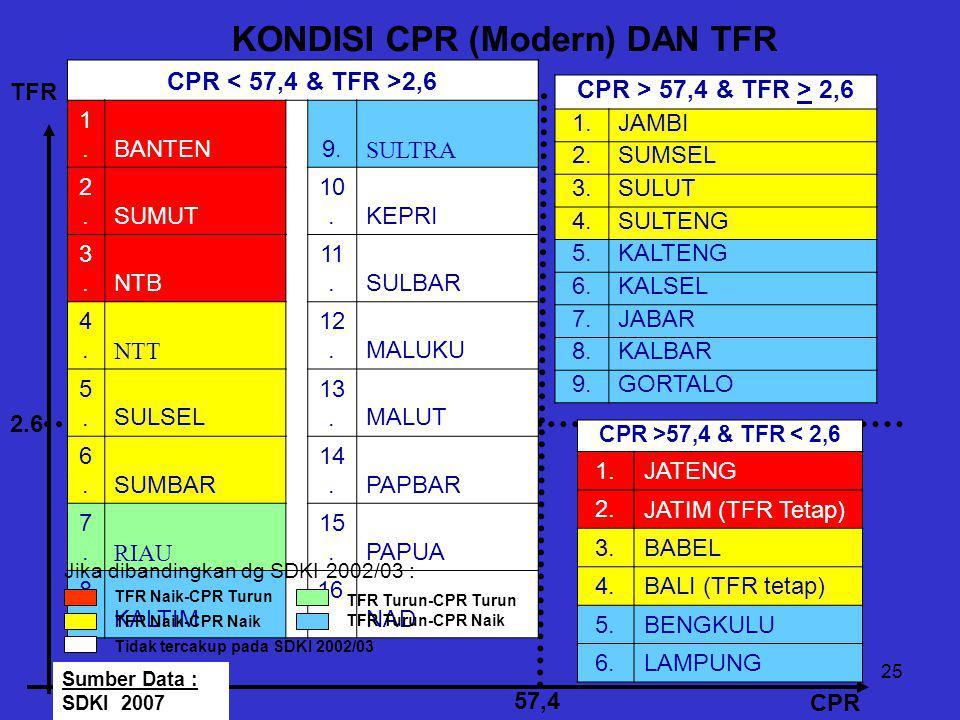 KONDISI CPR (Modern) DAN TFR