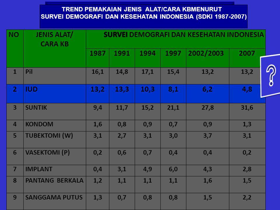 SURVEI DEMOGRAFI DAN KESEHATAN INDONESIA 1987 1991 1994 1997 2002/2003