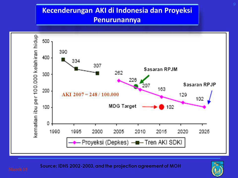 Kecenderungan AKI di Indonesia dan Proyeksi Penurunannya