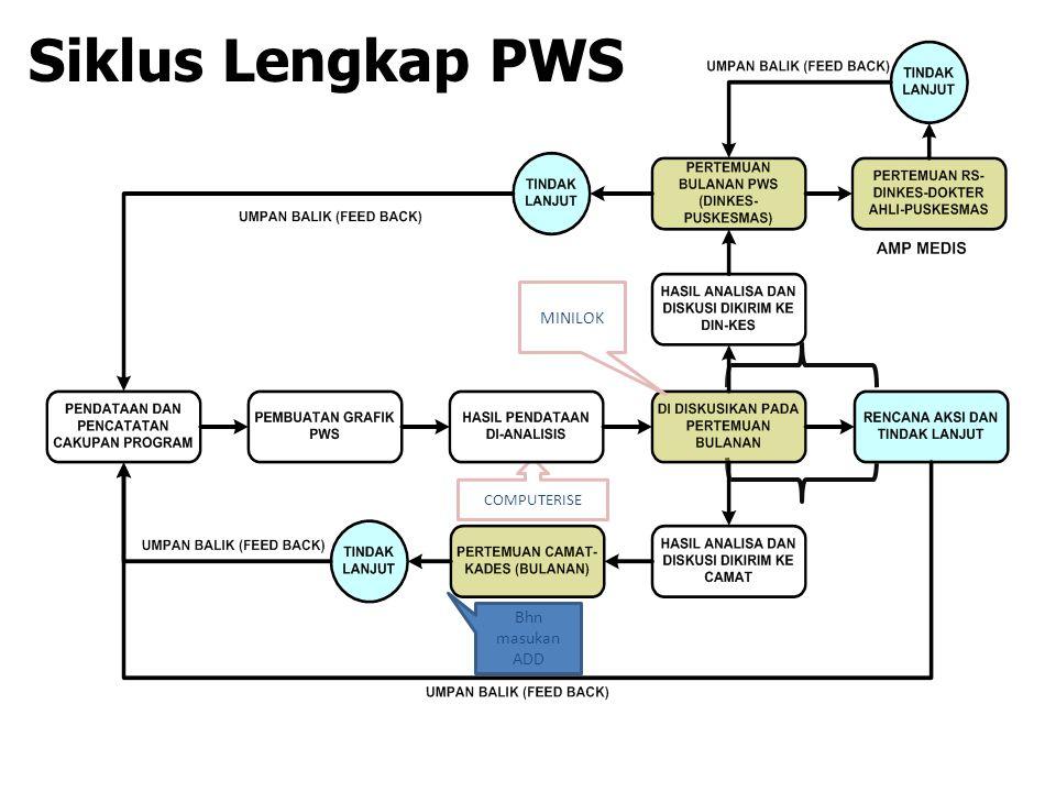 Siklus Lengkap PWS MINILOK Bhn masukan ADD COMPUTERISE