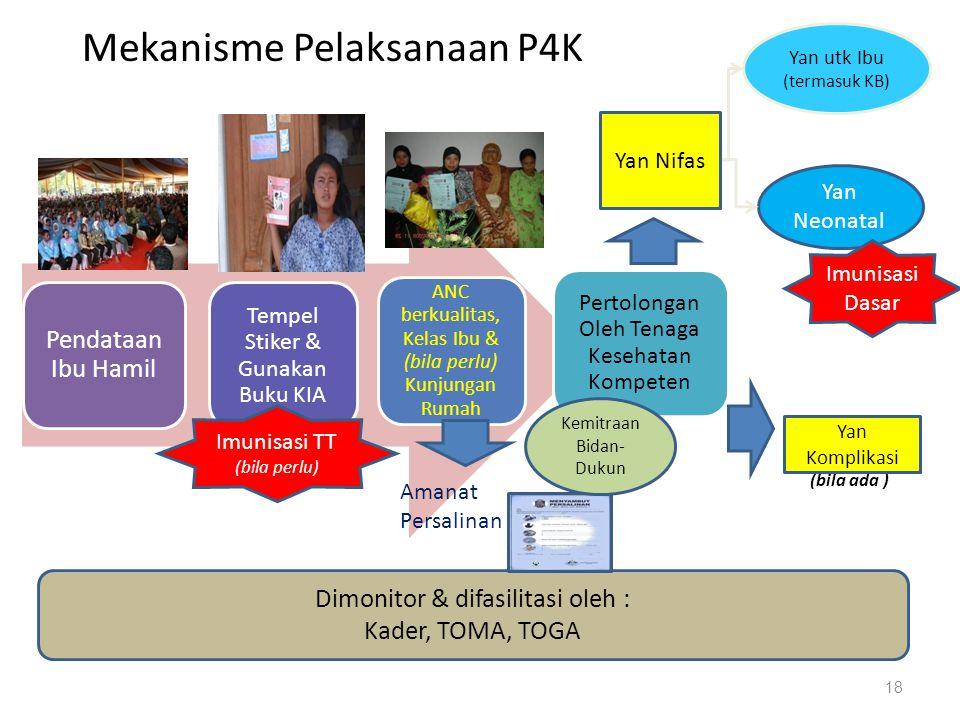 Mekanisme Pelaksanaan P4K