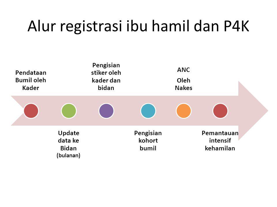 Alur registrasi ibu hamil dan P4K