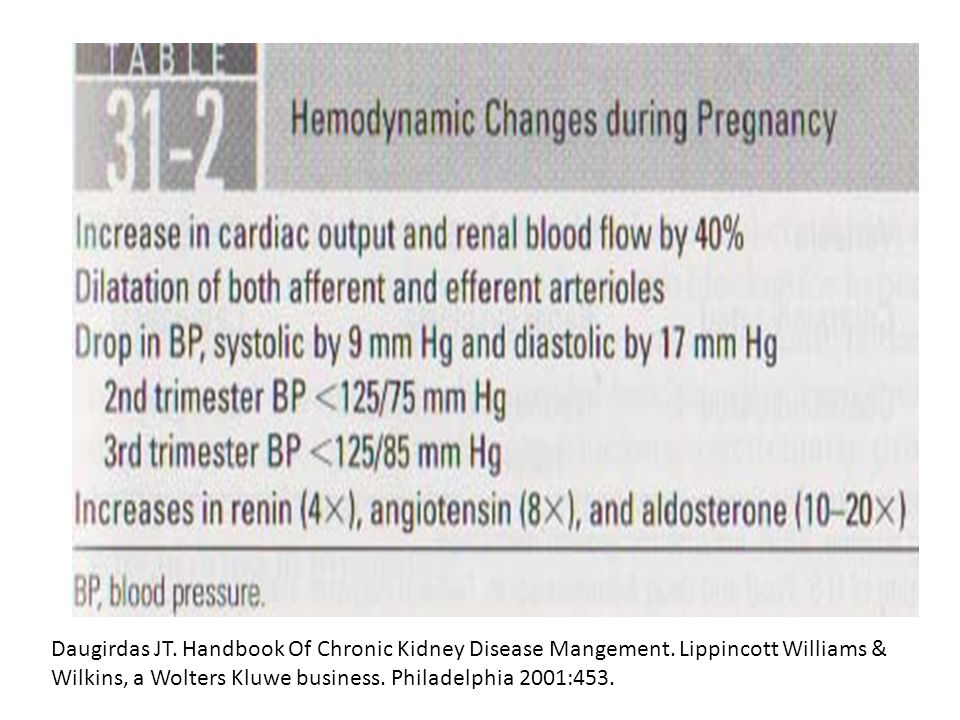 Daugirdas JT. Handbook Of Chronic Kidney Disease Mangement
