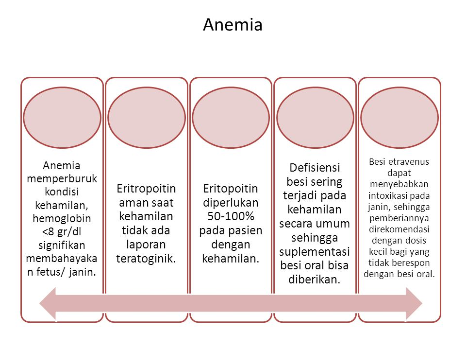 Anemia Eritropoitin aman saat kehamilan tidak ada laporan teratoginik.