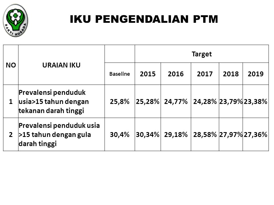 IKU PENGENDALIAN PTM NO URAIAN IKU Target 2015 2016 2017 2018 2019 1